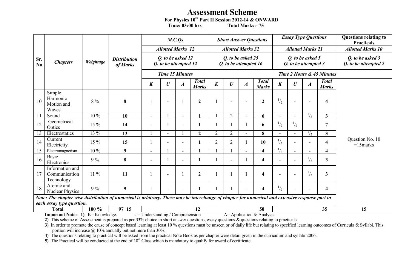 Lahore Board 10th Class Physics Assessment Scheme 2018