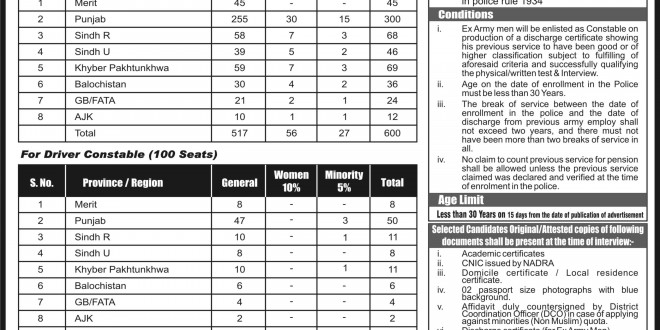 Islamabad Police Nts Test Date 2019