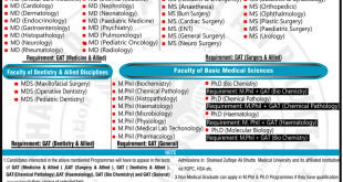 SZABMU PIMS Islamabad Entry Test 2016 NTS Form, Test Dates