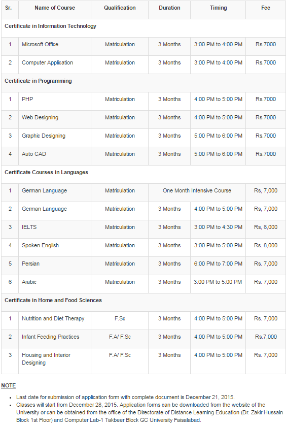 GC University Faisalabad Short Courses 2015 Admissions Form, Fee Structure