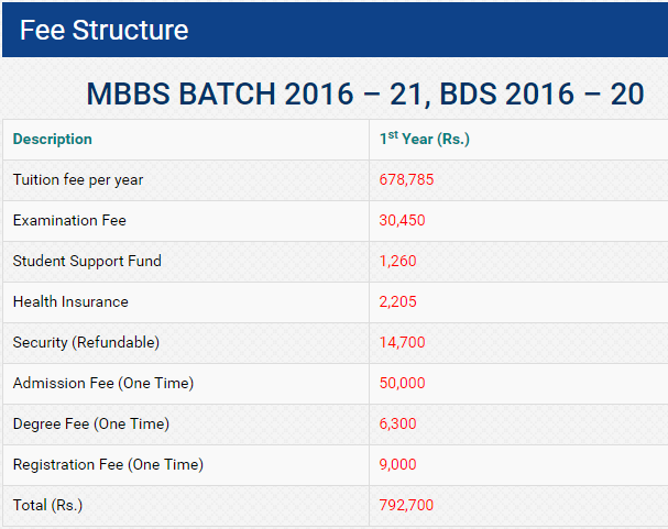 BUMDC MBBS, BDS Admissions 2016 Fee Structure