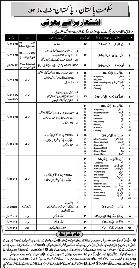 Pakistan Mint Lahore Jobs 2017 Application Form Download Advertisement