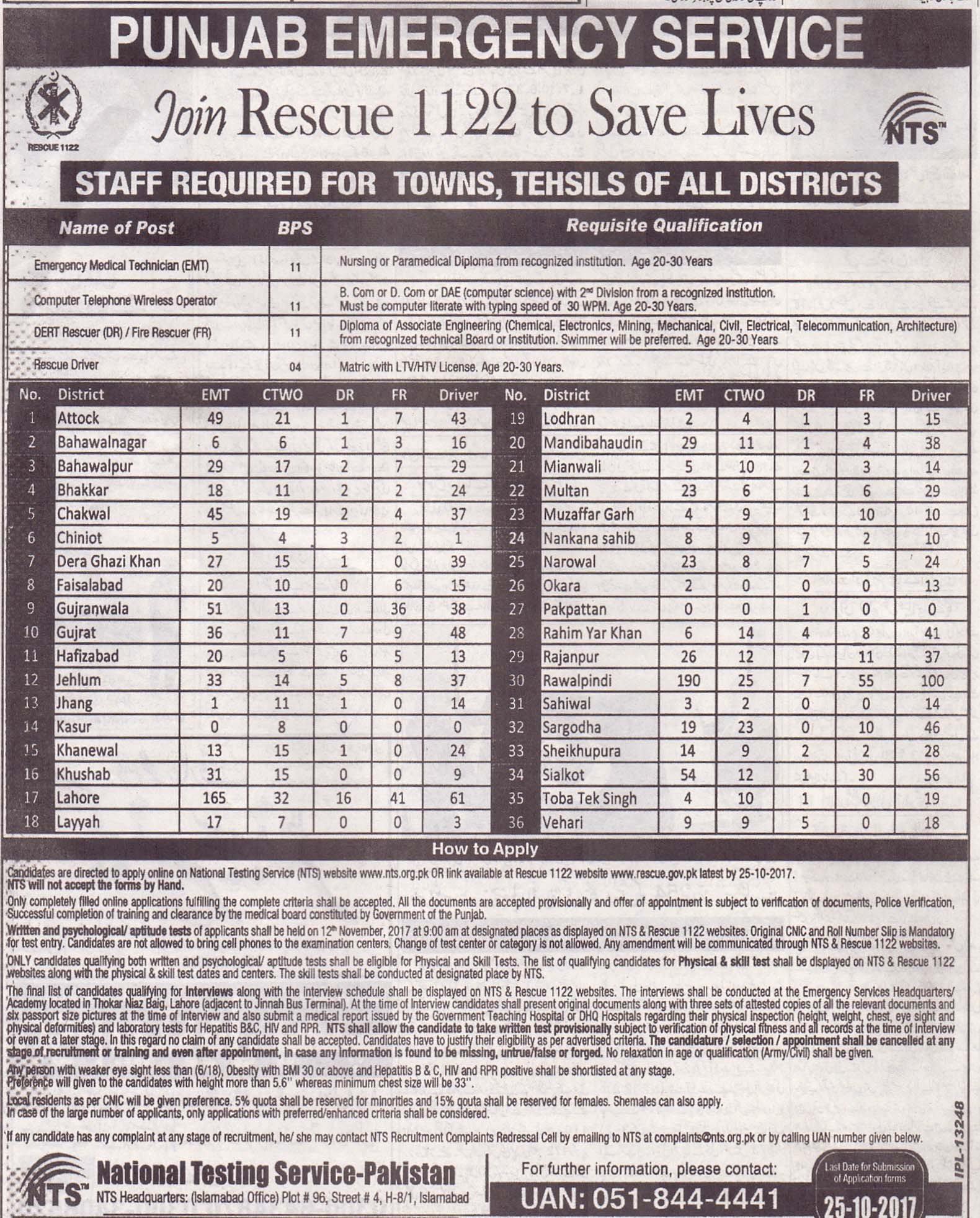 Punjab Emergency Service Rescue 1122 Jobs 2017 NTS Form Advertisement