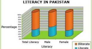 Current Literacy Rate In Pakistan