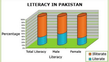low literacy rate in pakistan Research project causes of low literacy rate in pakistan 22-sep-11 nfc  institute of engineering & fertilizer research faisalabad causes of low literacy .