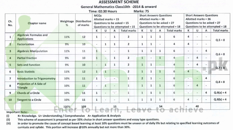 Assessment Scheme For 10th Class 2018 BISE Lahore Board General Mathematics