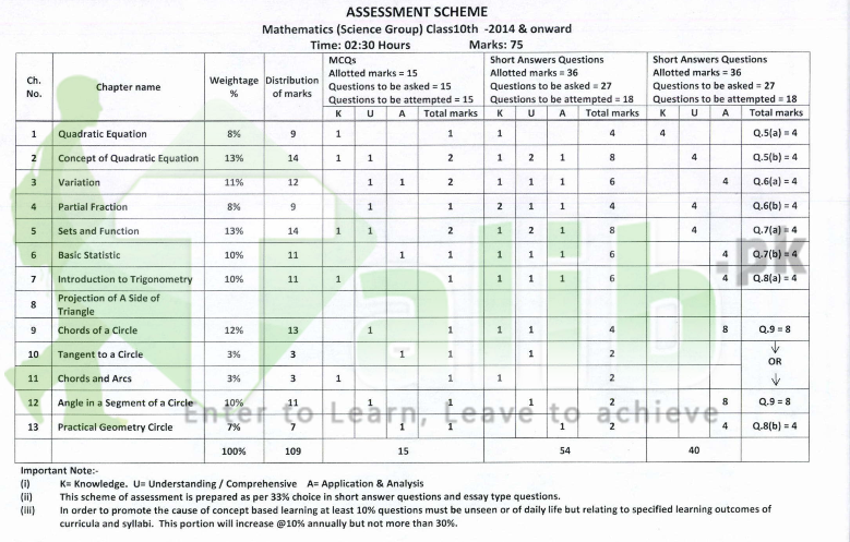 education assessment in pakistan Actual assessments and assessment practices in pakistan even in the teaching of validity, reliability, equity, and so on this initiative of reviewing the different assessment systems in pakistan by the society for the advancement of education (sahe.