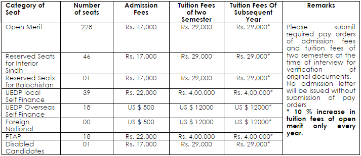 Sindh Medical College SMC Fee Structure