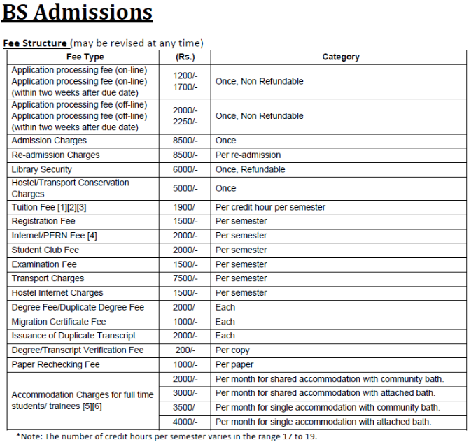 PIEAS University Admission, Courses, Fee Structure, Contact Address