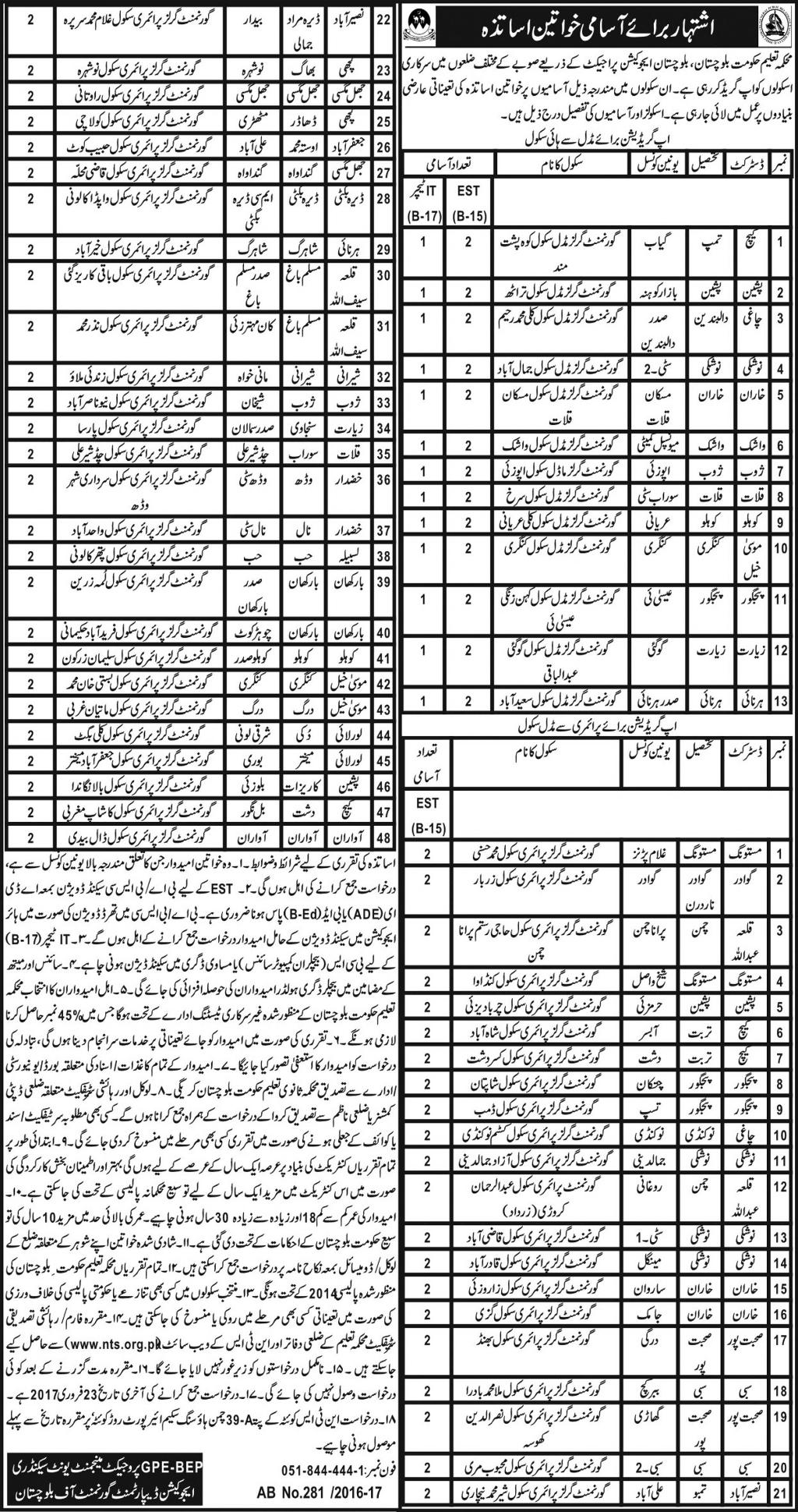 Secondary Education Department Balochistan Jobs 2017 NTS Form, Last Date