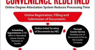 HEC Online Degree Attestation System, Registration Form, Fee, Timings