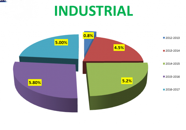 Role Of Industrial Sector In Economic Development Of Pakistan