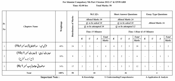 Pairing Scheme Of 9th Class 2019 English, Biology, Physics